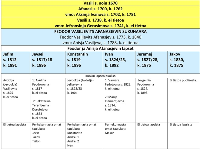 1.3.3 Feodorin ja Anisjan perhe